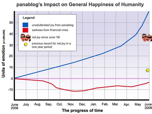HappinessGraph